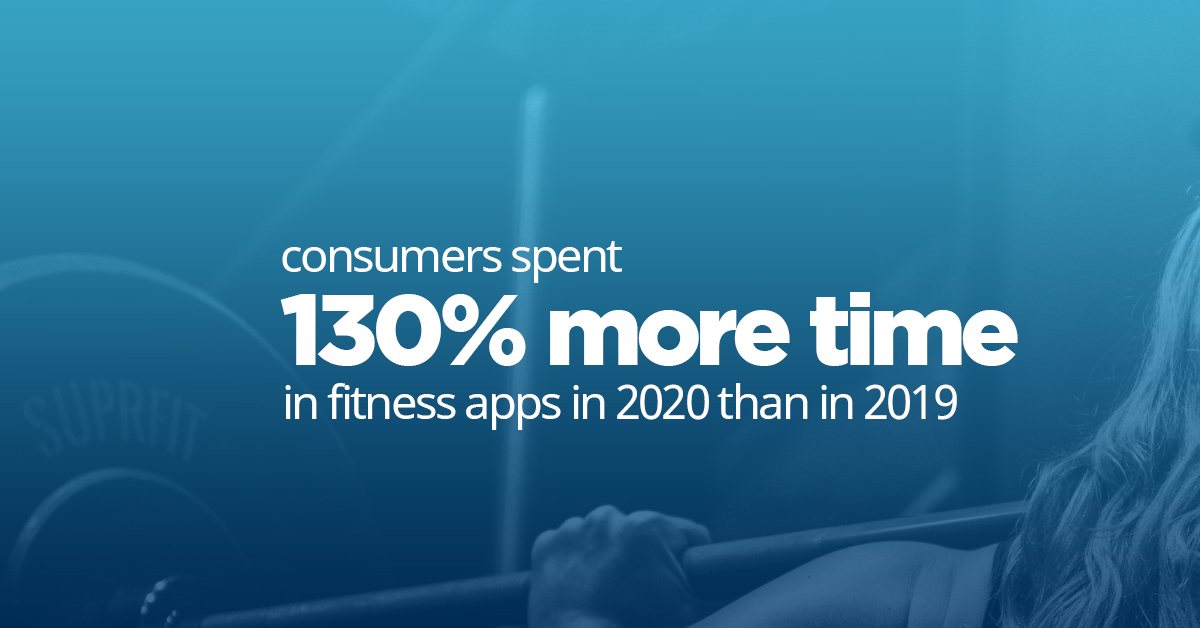 Statistic proving gyms with app connectivity in Mississauga are popular